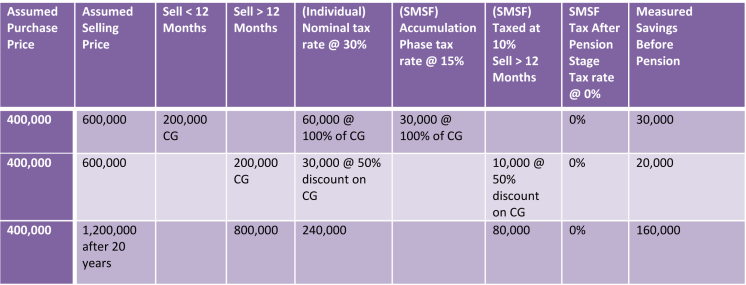 CGT Table PNG